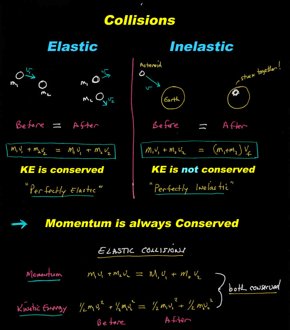 elastic vs inelastic physics how to remember