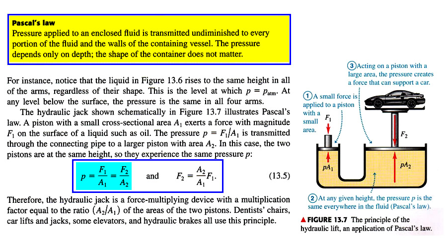 pascals principle Richard - pascal's law (also called pascal's principle) says that changes in pressure at any point in an enclosed fluid at rest are transmitted undiminished to all points in the fluid and act in all directions.