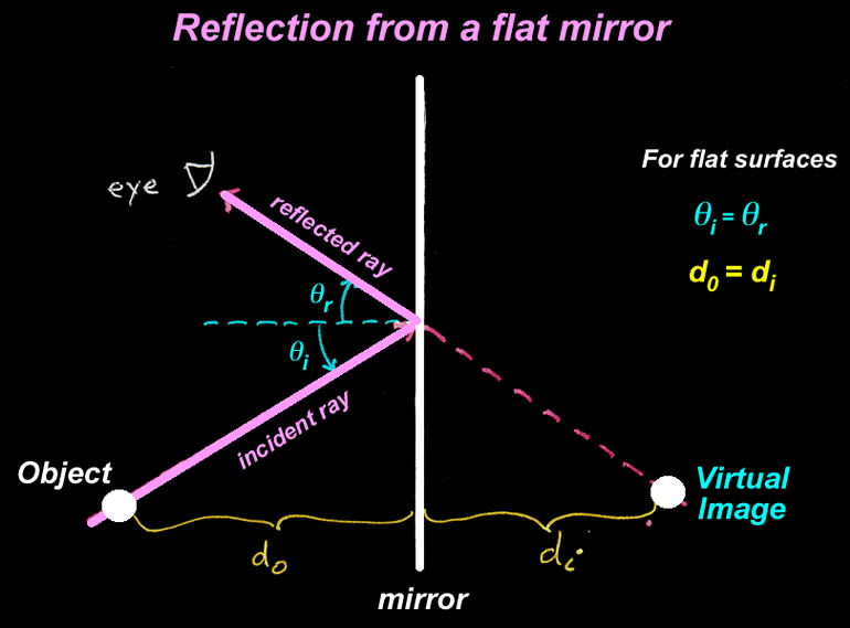 Reflection physics related keywords reflection physics for Reflection miroir