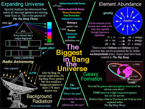 facts about the widely accepted big bang theory Watch: here's everything that's wrong with 'the big bang theory'  fact that the  expansion of the observable universe wasn't just 'big',  well, we'll let him  explain that one, because he does such an  one of the most widely used  antidepressants has just been implicated in breeding antibiotic resistance.