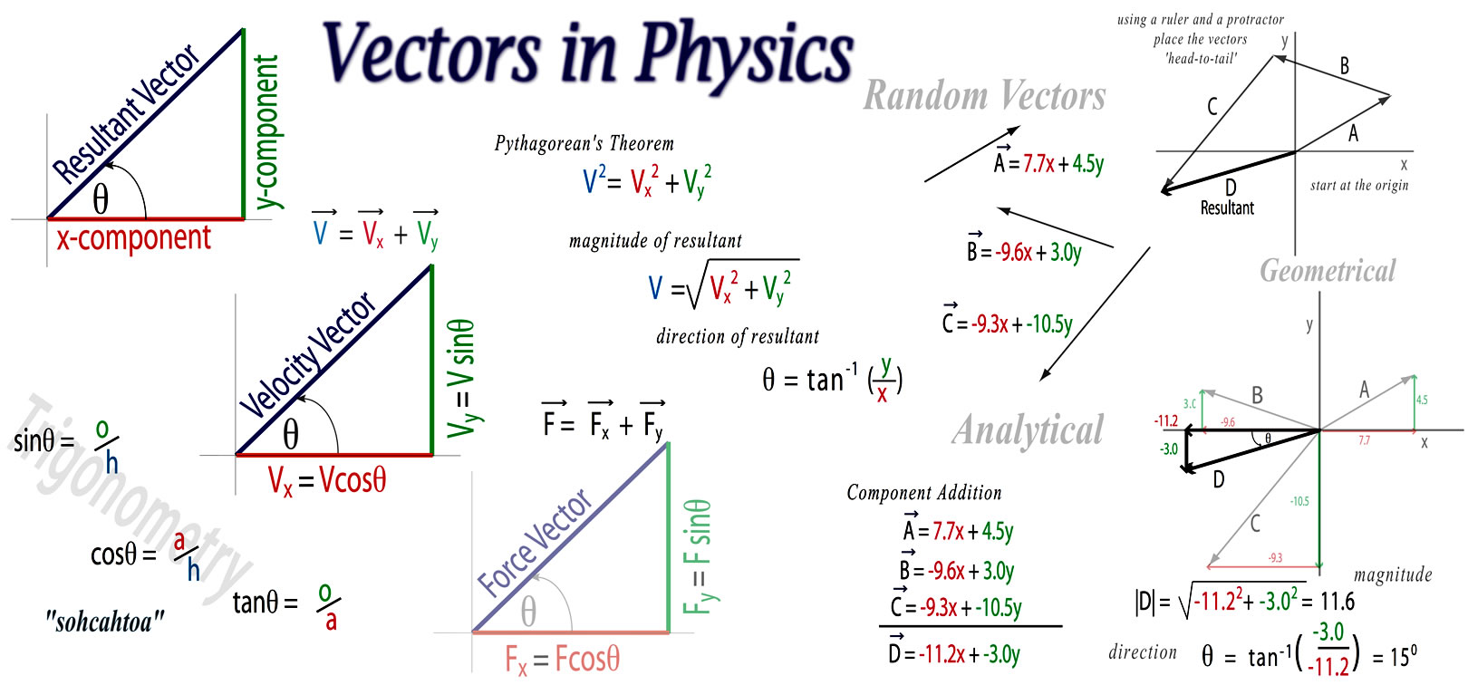 List Of Vectors And Scalars Physics