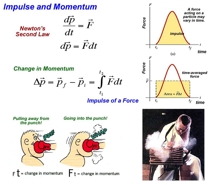 Gallery For > Impulse Momentum Equation