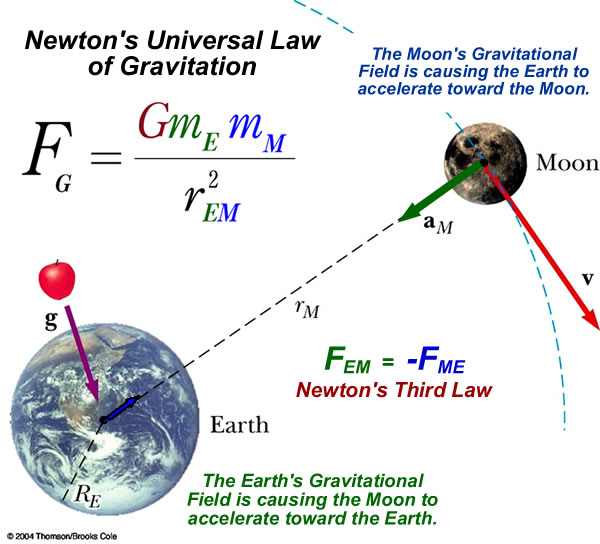 gravity isaac newton and astronomy - photo #44