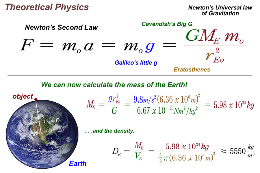 how to find g physics