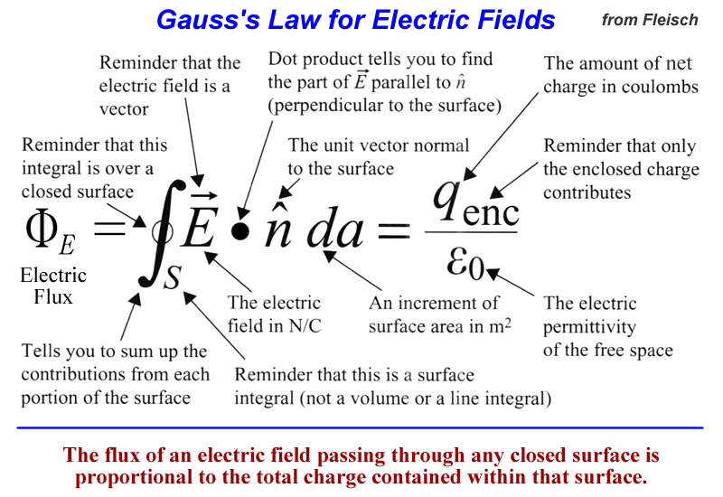 gauss law How well do you understand gauss' law and the terms and formulas surrounding this topic this quiz and worksheet will help you identify what areas.