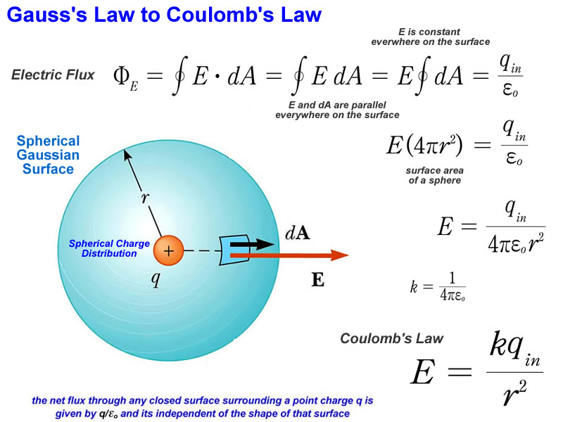 6 efield sl moreover Capacitor  plete Theory Understanding also Beta Particle Diagram also 101 Electric Field further Capacitors. on between two plates electric field equation