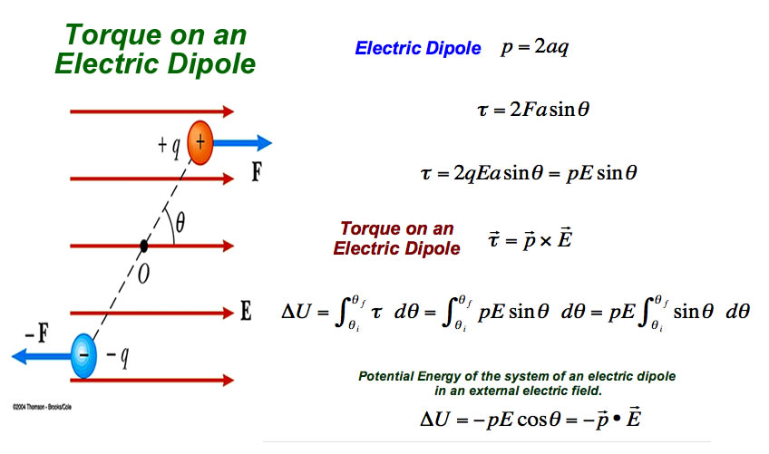 Capacitance in addition 240931213 fig5 A Schematic Illustration Of Surface Plasmon Resonance In Plasmonic Nanoparticles B furthermore 4661646 likewise Mag ic Field Axis Current Loop together with 12. on electric potential of a dipole