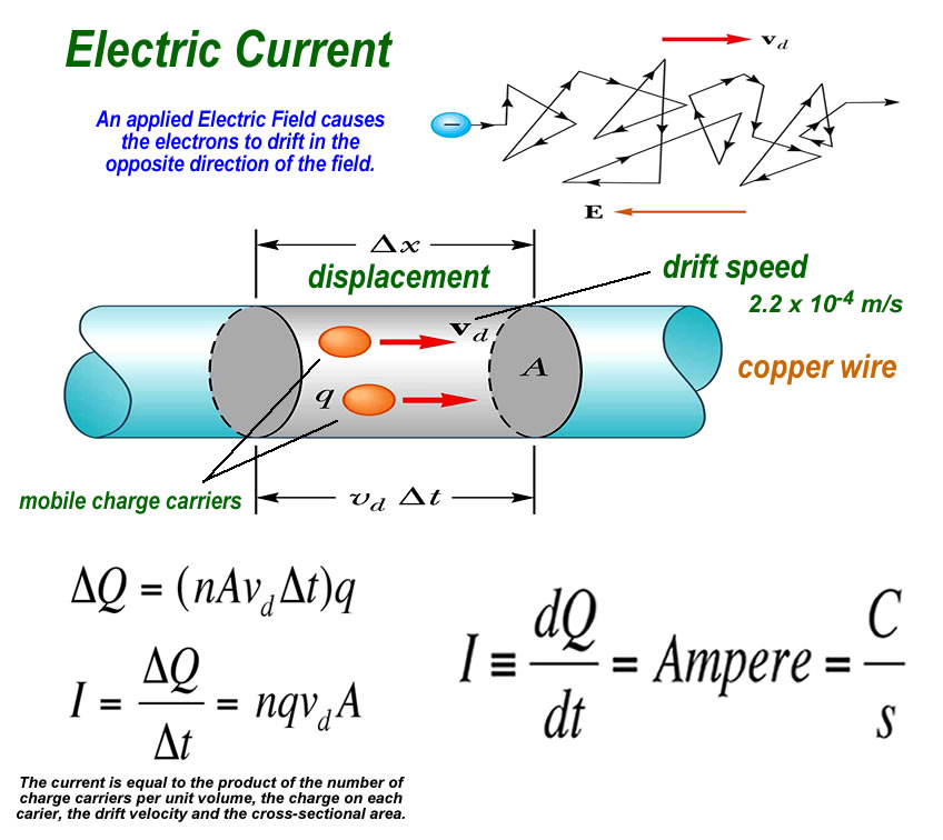 Force Current Flow: DC Circuits
