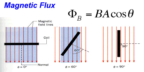 how to change magnetic flux