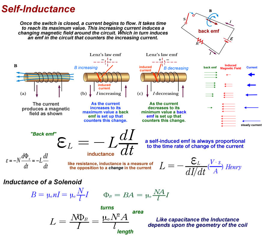 Series Resistor-Inductor Circuits : Reactance and Impedance
