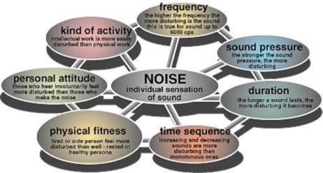 cause and effect essay noise pollution