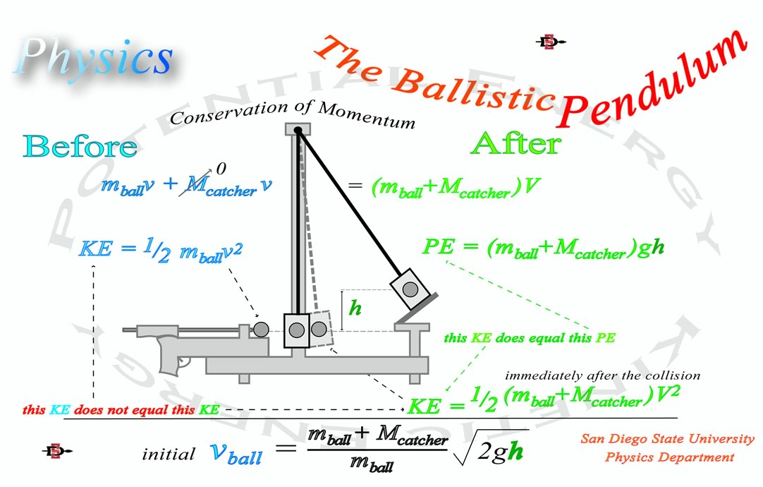 ballistic pendulum designed experiment 2013-11-19  chapter 4 energy andmomentum - ballistic pendulum 41 purpose in this experiment, energy conservation and momentum conservation will be investigated.