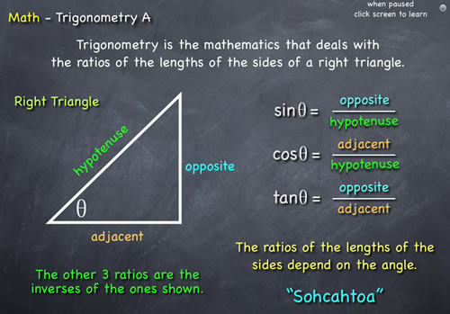 The Trigonometry Of Vectors Diagrams Containing A Right Manual Guide